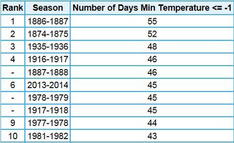 Ten worst winters