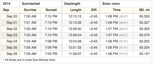 Shrinking daylight hours