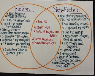 Top Ten Differences Between Writing Fiction and Non-Fiction | Down ...